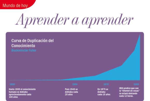MUNDO DE HOY | APRENDER A APRENDER